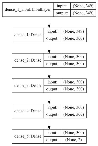 Proposed DNN model layer structure.