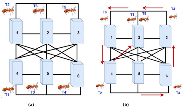 (A) Assigning ants to VMs. (B) Moving the ants to machines with more pheromones.