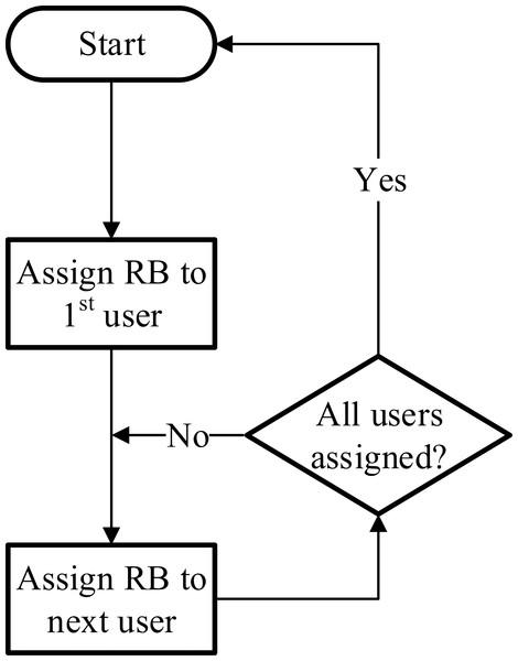 Round robin scheduler.