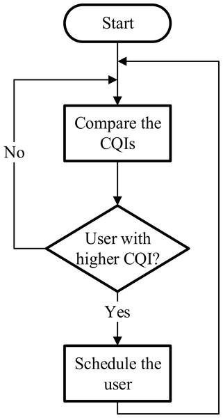 Best CQI scheduler.