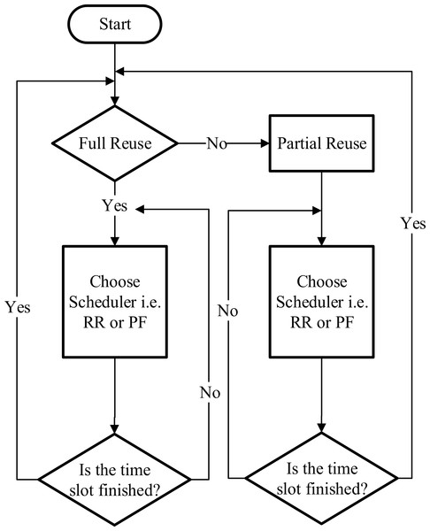 Fractional frequency reuse scheduler.