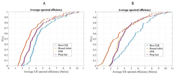 Comparison of average spectral efficiency for the four schedulers: (A) Scenario-1 without shadow/microscale fading channel model; (B) Scenario-2 with shadow (Claussen) and microscale fading (QuaDRiGa).