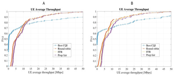 Comparison of UE average throughput for the four schedulers: (A) Scenario-1 without shadow/microscale fading channel model; (B) Scenario-2 with shadow (Claussen) and microscale fading (QuaDRiGa).