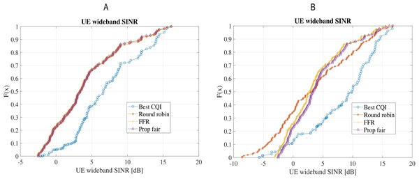 Comparison of wideband SINR for the four schedulers: (A) Scenario-1 without shadow/microscale fading channel model; (B) Scenario-2 with shadow (Claussen) and microscale fading (QuaDRiGa).