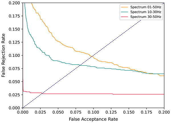 DET curves comparing all spectrum evaluated with Architecture A.
