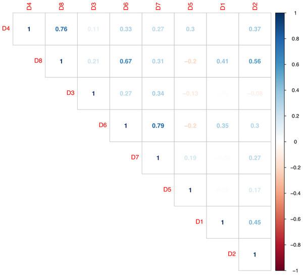 Correlation diagram between demographic questions.