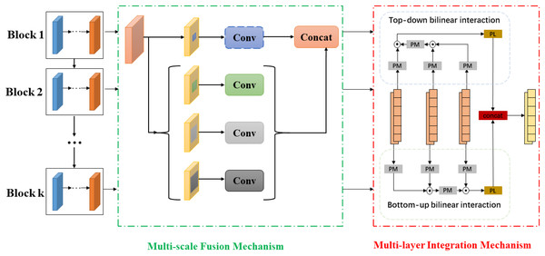 The generation of multi-scale and multi-level hash representations.