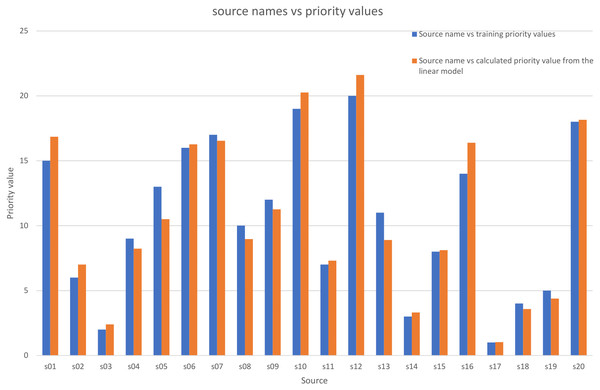 Comparison between the priority training values and the priority calculated values by the multiple linear model.