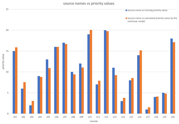 Comparison between the priority training values and the priority calculated values by the nonlinear model.