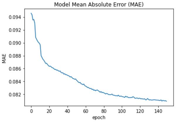 Epochs vs MAE value.