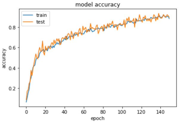 Epochs vs training and testing accuracy.