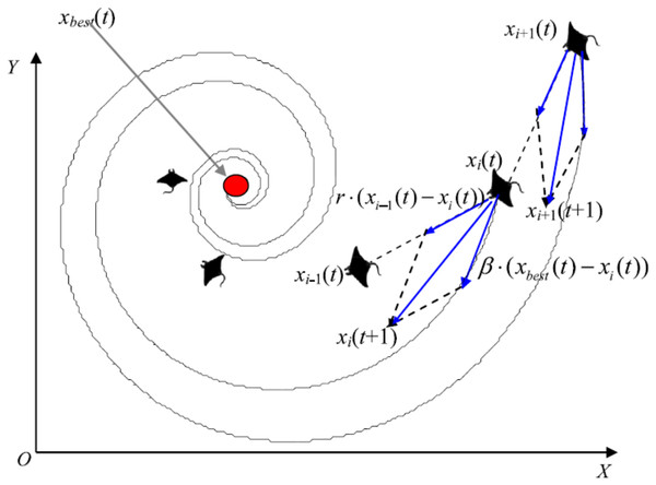 Cyclone foraging behavior in the 2-D space illustration (Zhao, Zhang & Wang, 2020).