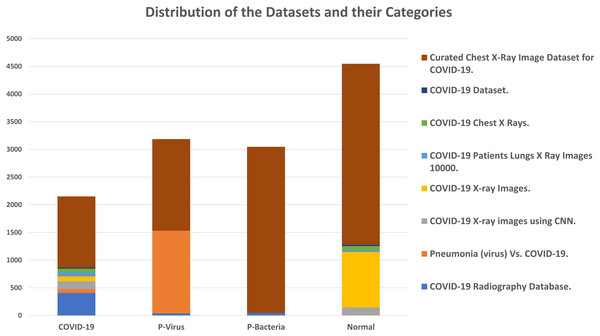 Distribution of the datasets and their categories.