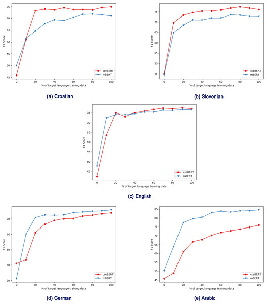 Effect of different pre-trained LMs (mBERT vs cseBERT), with varying amount of target language training data in the fine-tuning step, and no intermediate training.