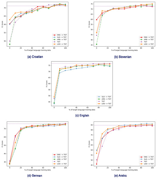 Effect of different intermediate training languages, with varying amount of target language training data in the fine-tuning step, using mBERT. TGT: Only fine-tuned on target language (no intermediate training).