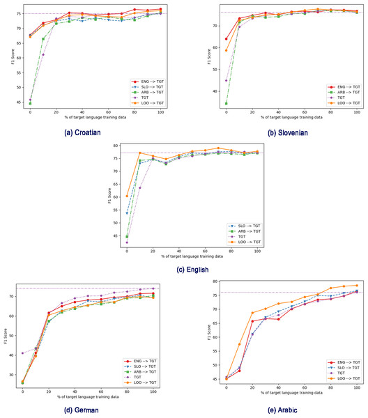 Effect of different intermediate training language with varying amount of target training data, using cseBERT. TGT: Only fine-tuned on target language (no intermediate training).