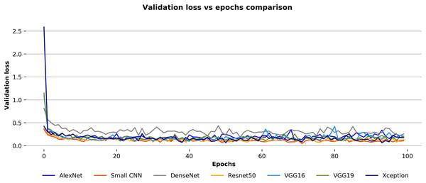 Validation loss vs epochs comparison for the convnets on the Ekush dataset.