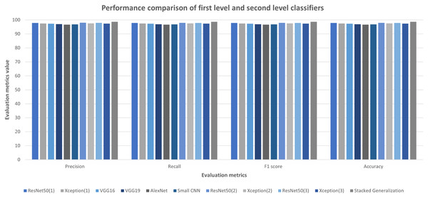 First and second level classifiers' performances on Ekush dataset.