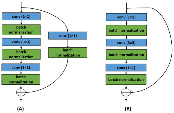 Two building blocks of ResNet architecture.