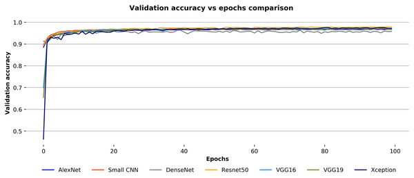 Validation accuracy vs epochs comparison for the convnets on the Ekush dataset.