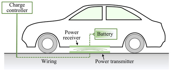 Wireless power transfer (WPT) for electric vehicles (EVs).