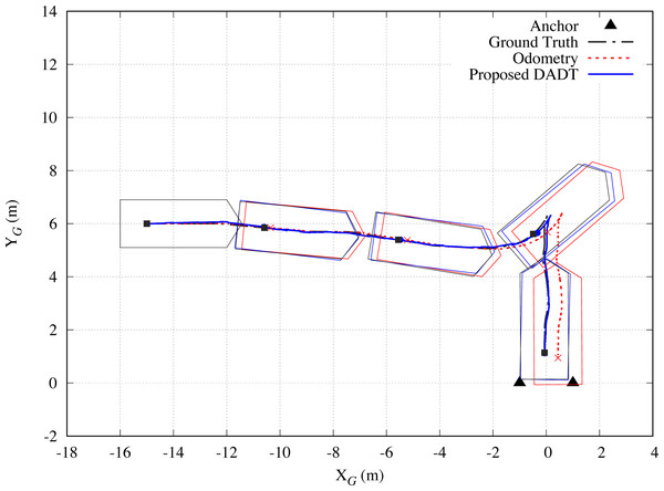 Simulation results of Test 4.