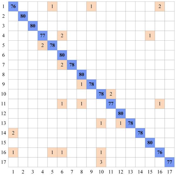 Complexity matrix for Flower17 dataset.