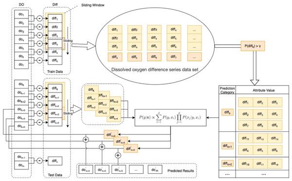 Schematic diagram of the enhanced semi-naive model.