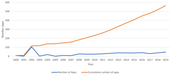 Number of web and mobile apps published between 2000 and 2020.