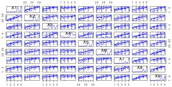 Scatter plot matrix for the first nine variables.