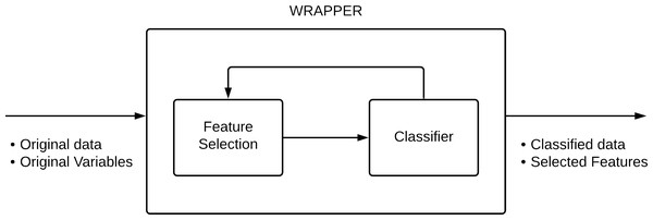 Wrapper method configuration.