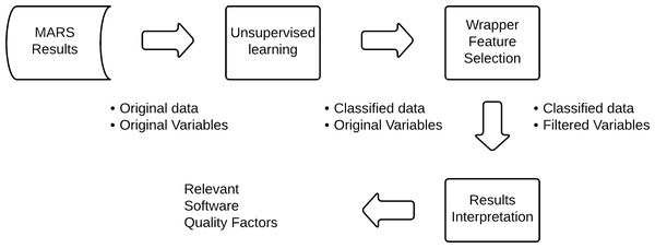 The model to identify relevant quality factors.