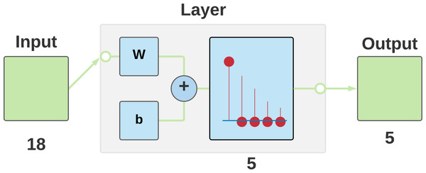 Competitive neural network architecture used for data classification.