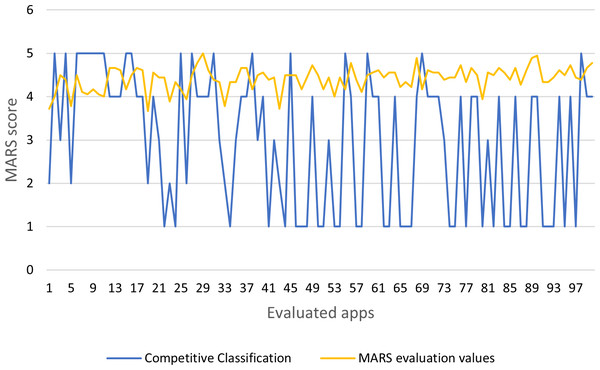MARS evaluation values and competitive classification.