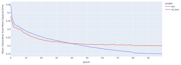 Hybrid model MCRMSE results on the categorical and numerical features without augmentation based on codon encoding.