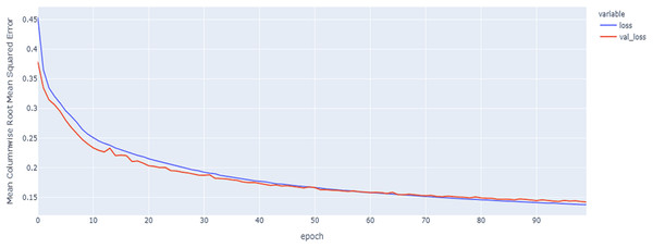 GRU model MCRMSE results on the categorical and numerical features and base encoding after augmentation.
