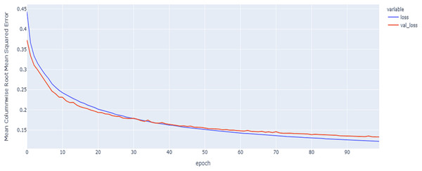 LSTM model MCRMSE results on the categorical and numerical features and base encoding after augmentation.