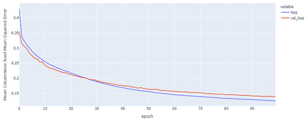 GRU model results on the categorical and numerical features with augmentation based on codon encoding.