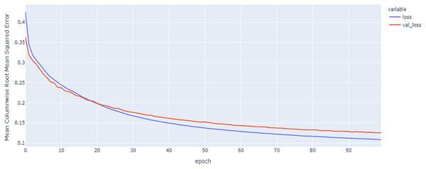LSTM model results on the categorical and numerical features with augmentation based on codon encoding.