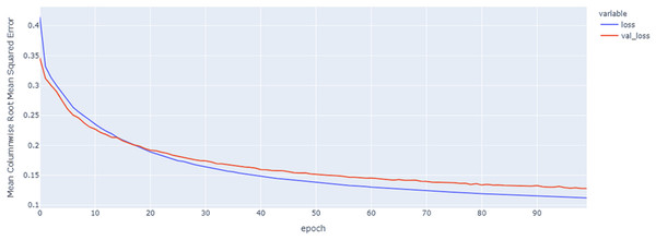 Hybrid model results on the categorical and numerical features with augmentation based on codon encoding.