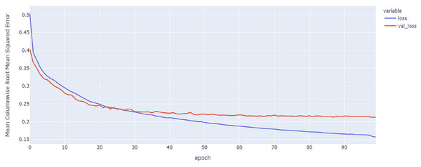 GRU model MCRMSE results on the categorical and numerical features without augmentation based on base encoding.