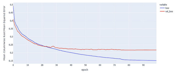 LSTM model MCRMSE results on the categorical and numerical features without augmentation based on base encoding.