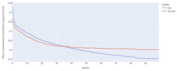 GRU model MCRMSE results on the categorical and numerical features without augmentation based on codon encoding.