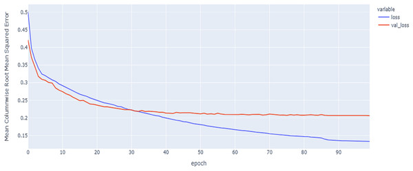 LSTM model MCRMSE results on the categorical and numerical features without augmentation based on codon encoding.