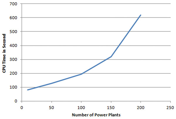 Number power plants/CPU time.