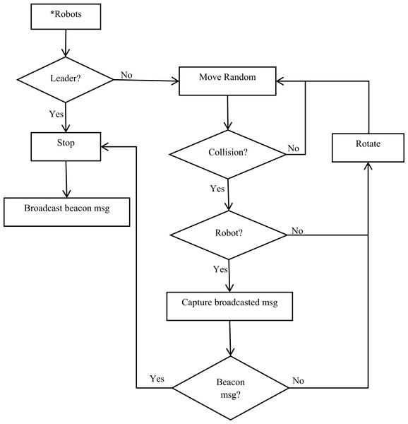 Flowchart of the proposed aggregation algorithm.