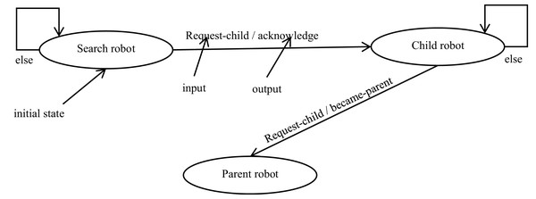 State transition diagram for robot controller.