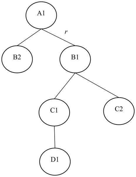 Arrangement of robots in a binary tree form.