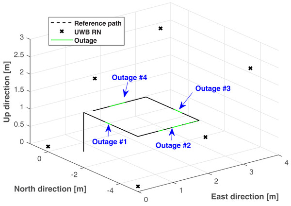 The reference path, UWB RNs, and the outage areas used in the test.