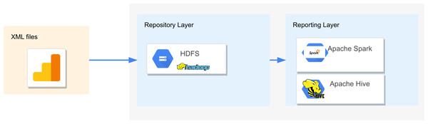 Hadoop architecture to evaluate the query execution times of complex XSD in Apache Hive and Apache Spark.